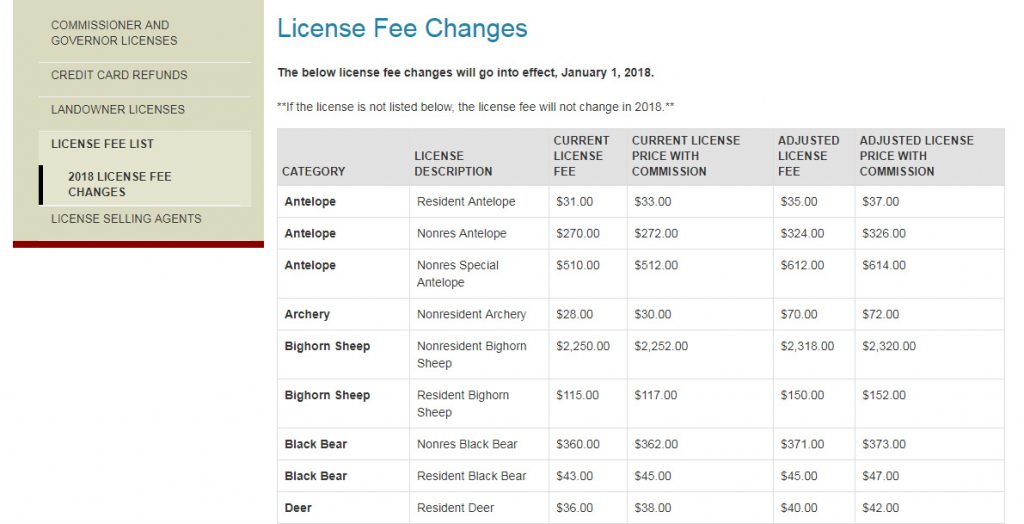 Wyoming Fee Changes for 2018
